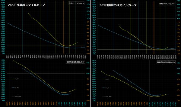 ■L71-h07-03日経225オプションIVスマイルカーブ/245日と365日の比較
