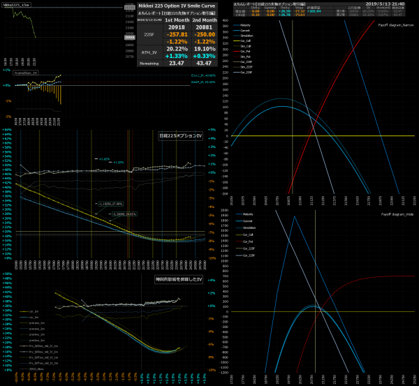 ■L73-h06-02日経225オプションIVスマイルカーブ/損益図ペイオフダイアグラム