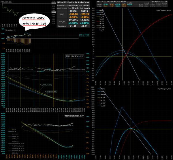 ■L74-h03-02x日経225オプションIVスマイルカーブ/損益図ペイオフダイアグラム