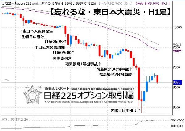 ①【3.11東日本大震災】日経CFDチャート時間足