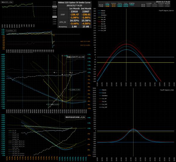 ■L72-h04-02日経225オプションIVスマイルカーブ/損益図ペイオフダイアグラム