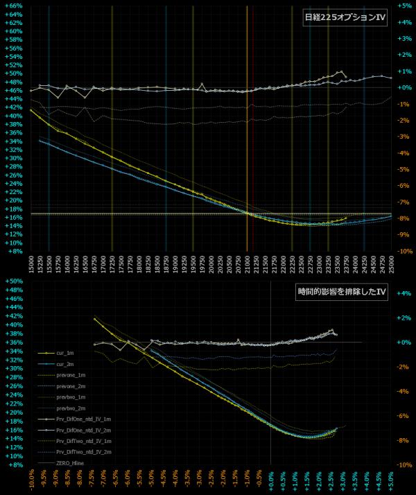 時間的影響を排除したスマイルカーブ比較