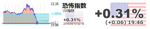 ■L73-h01-03VIX指数急落
