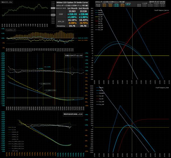 ■L74-h06-02日経225オプションIVスマイルカーブ/損益図ペイオフダイアグラム