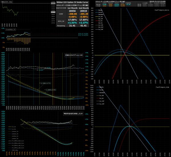 ■L74-h03-02日経225オプションIVスマイルカーブ/損益図ペイオフダイアグラム