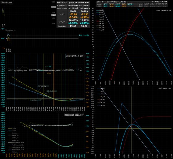 ■L74-h010-02日経225オプションIVスマイルカーブ/損益図ペイオフダイアグラム