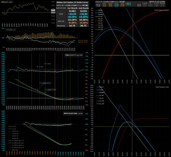 ■L74-h08-02日経225オプションIVスマイルカーブ/損益図ペイオフダイアグラム