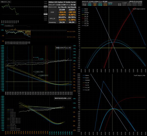 ■L73-h03-02日経225オプションIVスマイルカーブ/損益図ペイオフダイアグラム