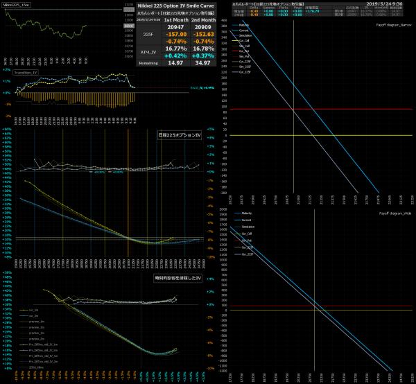 ■L74-h13-02日経225オプションIVスマイルカーブ/損益図ペイオフダイアグラム