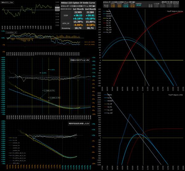 ■L74-h07-02日経225オプションIVスマイルカーブ/損益図ペイオフダイアグラム