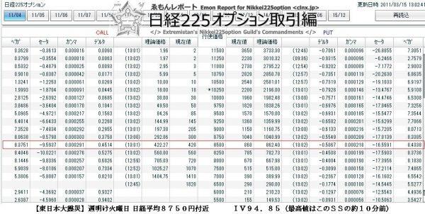 ③【3.11東日本大震災】3月15日(火)オプションボードIV94.85(最高値はこの約10分前)