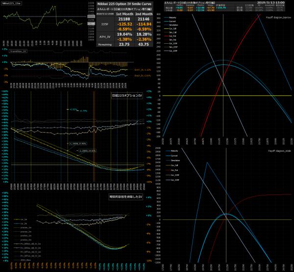 ■L73-h05-02日経225オプションIVスマイルカーブ/損益図ペイオフダイアグラム