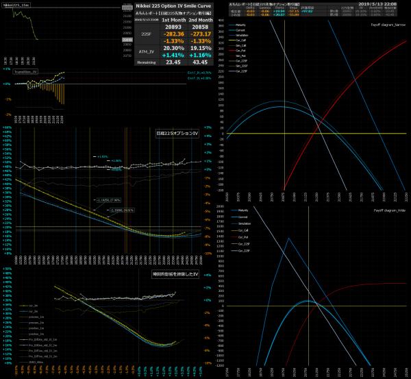 ■L73-h07-02日経225オプションIVスマイルカーブ/損益図ペイオフダイアグラム