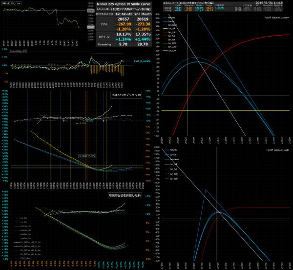 ■L75-h08-02日経225オプションIVスマイルカーブ/損益図ペイオフダイアグラム