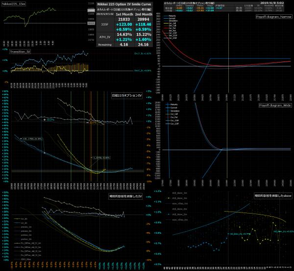 ■L79-h02-02日経225オプションIVスマイルカーブ/損益図ペイオフダイアグラム
