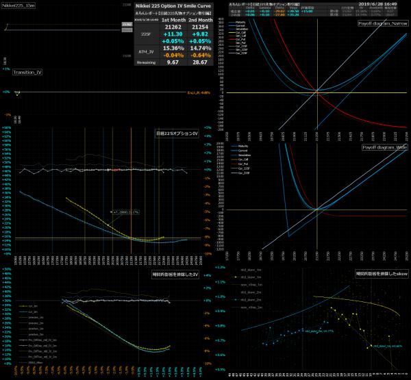 ■L80-h01-02日経225オプションIVスマイルカーブ/損益図ペイオフダイアグラム