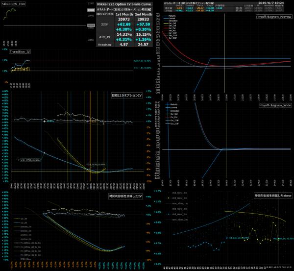 ■L79-h01-02日経225オプションIVスマイルカーブ/損益図ペイオフダイアグラム