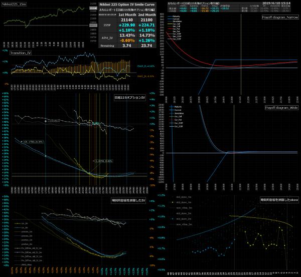 ■L79-h03-02日経225オプションIVスマイルカーブ/損益図ペイオフダイアグラム