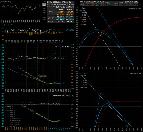■L75-h07-02日経225オプションIVスマイルカーブ/損益図ペイオフダイアグラム