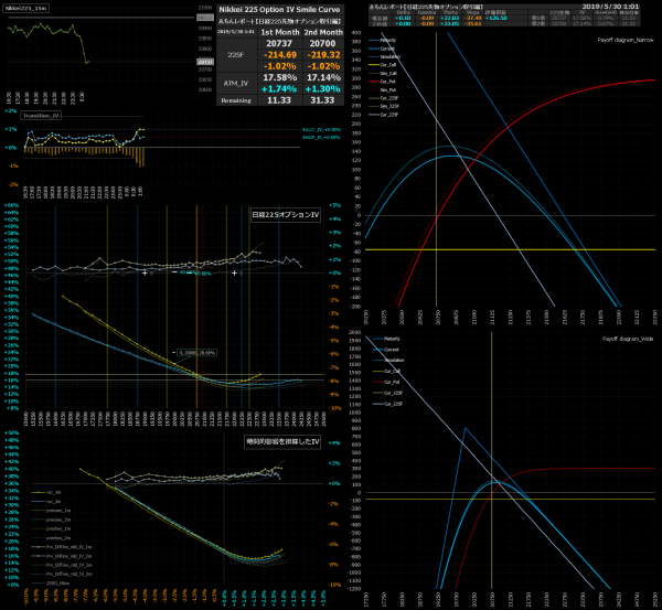 ■L75-h06-02日経225オプションIVスマイルカーブ/損益図ペイオフダイアグラム