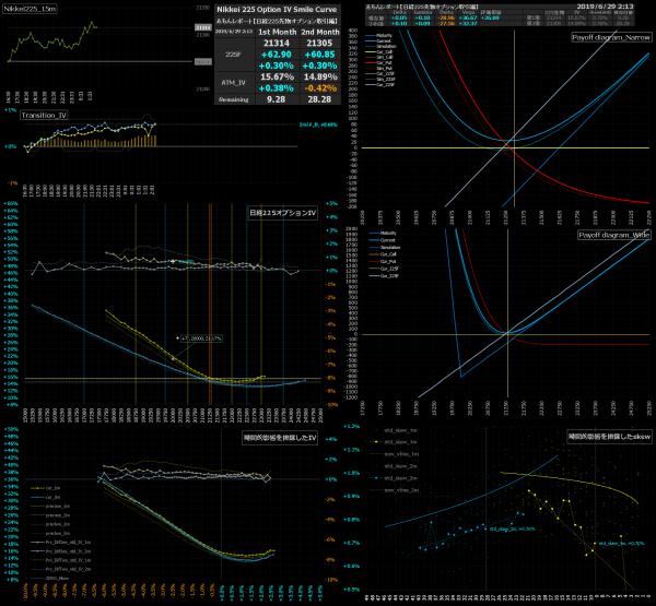 ■L80-h02-02日経225オプションIVスマイルカーブ/損益図ペイオフダイアグラム