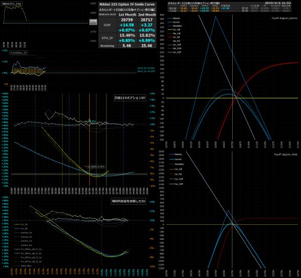 ■L78-h02-02日経225オプションIVスマイルカーブ/損益図ペイオフダイアグラム