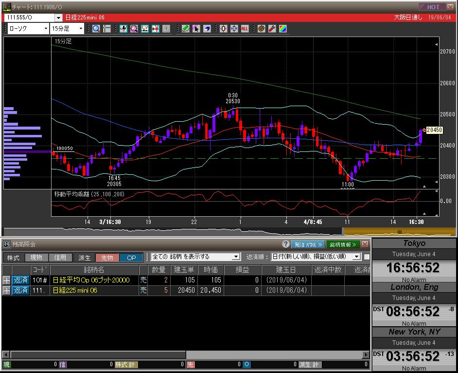 ■L77-h01-01日経225先物チャート/先物オプションポジション残高