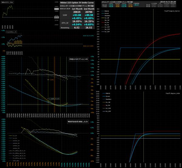 ■L77-h04-02日経225オプションIVスマイルカーブ/損益図ペイオフダイアグラム