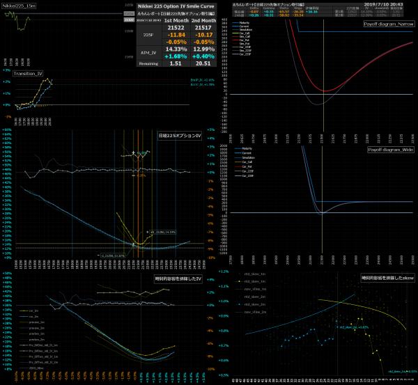 ■L82-h02-02日経225オプションIVスマイルカーブ/損益図ペイオフダイアグラム