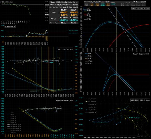■L82-h010-02日経225オプションIVスマイルカーブ/損益図ペイオフダイアグラム