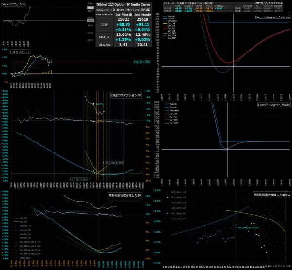 ■L82-h03-02日経225オプションIVスマイルカーブ/損益図ペイオフダイアグラム