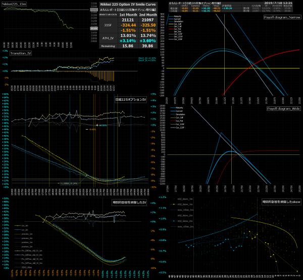 ■L82-h011-02日経225オプションIVスマイルカーブ/損益図ペイオフダイアグラム