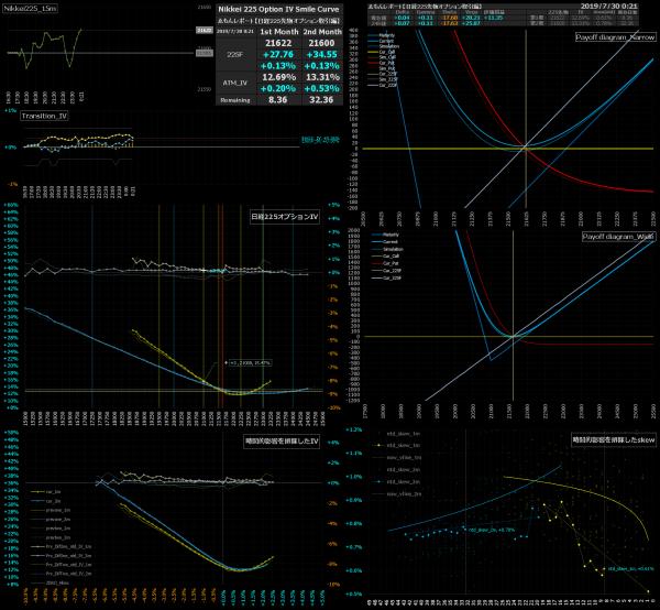 ■L85-h01-02日経225オプションIVスマイルカーブ/損益図ペイオフダイアグラム