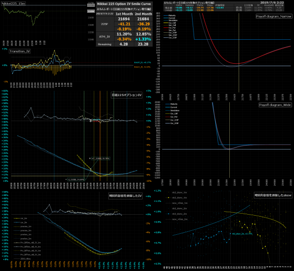 ■L81-h03-02日経225オプションIVスマイルカーブ/損益図ペイオフダイアグラム