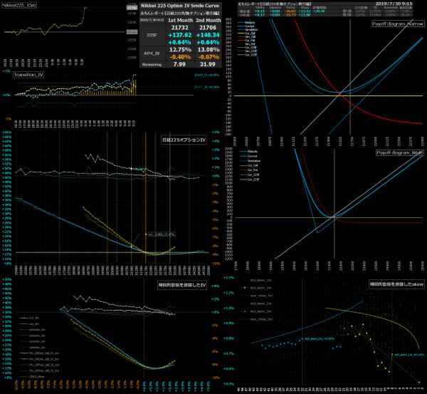 ■L85-h02-02日経225オプションIVスマイルカーブ/損益図ペイオフダイアグラム