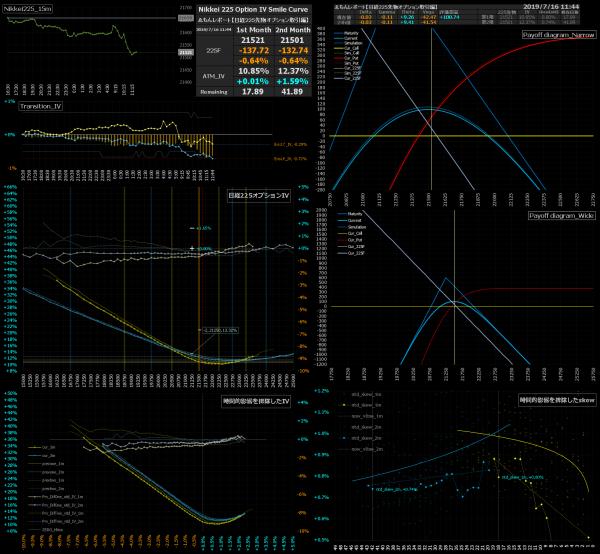 ■L82-h07-02日経225オプションIVスマイルカーブ/損益図ペイオフダイアグラム