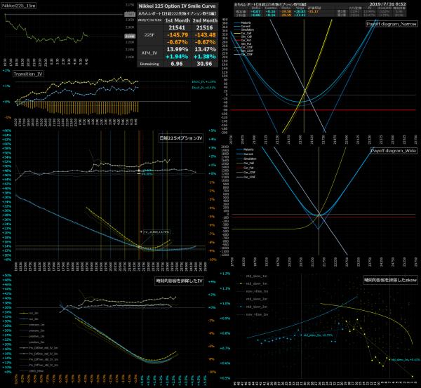 ■L86-h08-02日経225オプションIVスマイルカーブ/損益図ペイオフダイアグラム