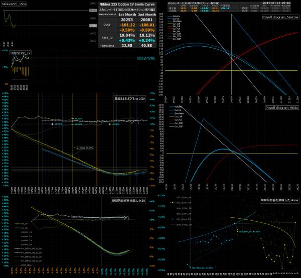 ■L91-h12-02日経225オプションIVスマイルカーブ/損益図ペイオフダイアグラム