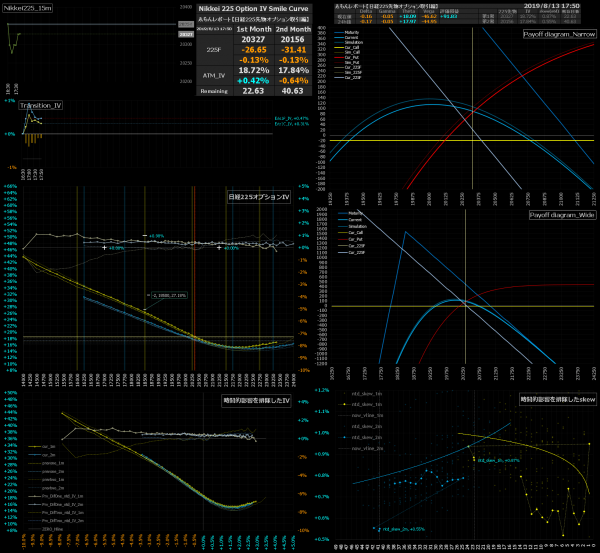 ■L91-h011-02日経225オプションIVスマイルカーブ/損益図ペイオフダイアグラム