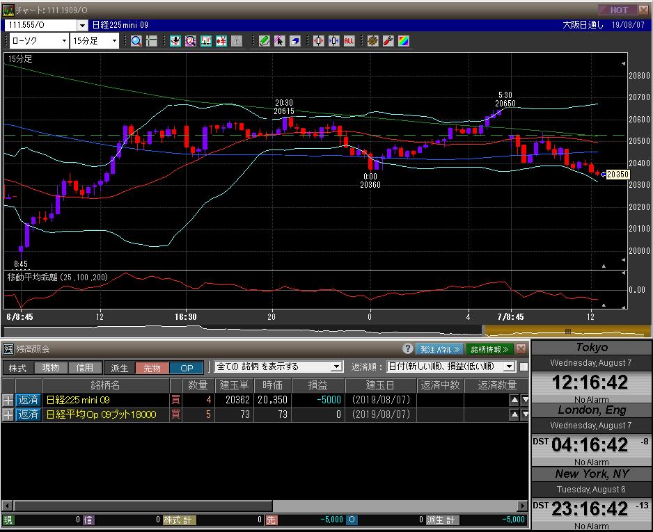 ■L90-h01-01日経225先物チャート/先物オプションポジション残高