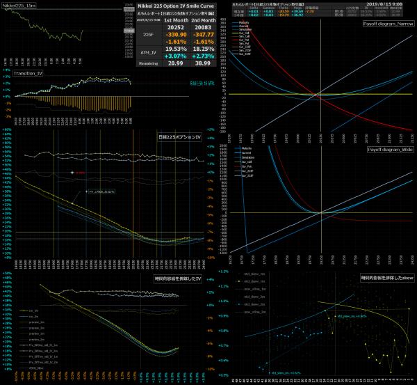■L93-h02-02日経225オプションIVスマイルカーブ/損益図ペイオフダイアグラム