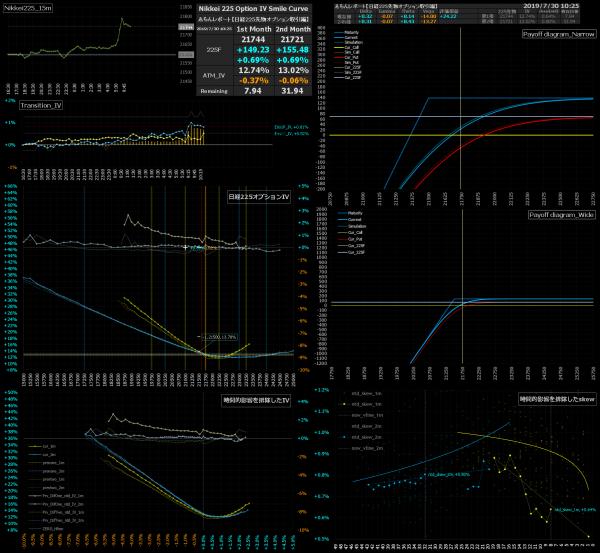 ■L85-h04-02日経225オプションIVスマイルカーブ/損益図ペイオフダイアグラム