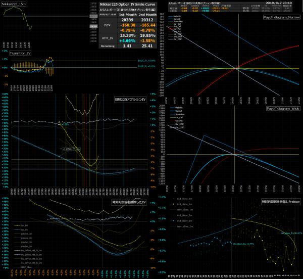 ■L91-h01-02日経225オプションIVスマイルカーブ/損益図ペイオフダイアグラム