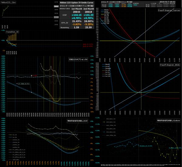 ■L90-h02-02日経225オプションIVスマイルカーブ/損益図ペイオフダイアグラム