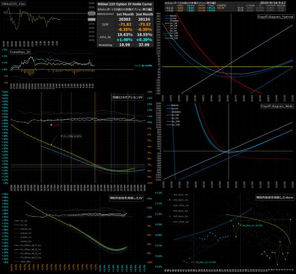 ■L93-h06-02日経225オプションIVスマイルカーブ/損益図ペイオフダイアグラム