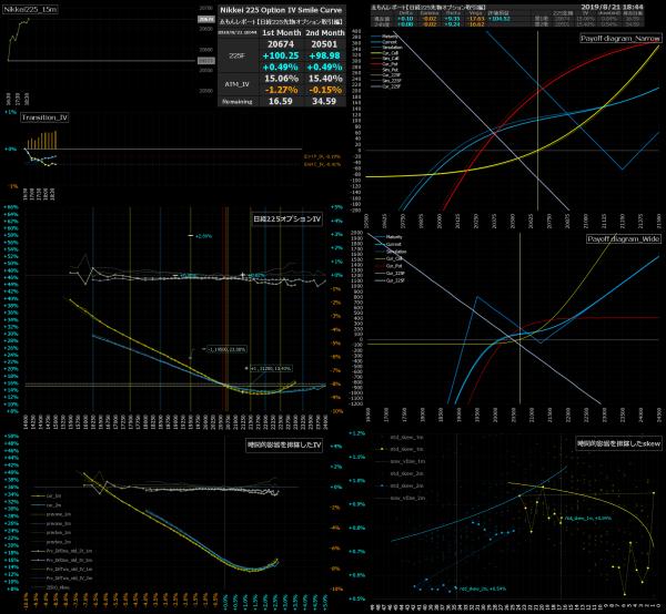 ■L94-h06-02日経225オプションIVスマイルカーブ/損益図ペイオフダイアグラム