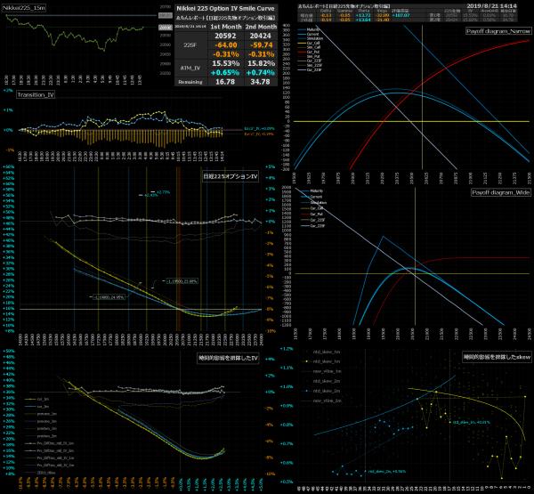 ■L94-h05-02日経225オプションIVスマイルカーブ/損益図ペイオフダイアグラム