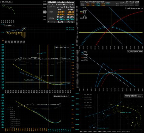 ■L94-h04-02日経225オプションIVスマイルカーブ/損益図ペイオフダイアグラム