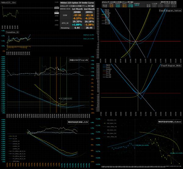 ■L86-h12-02日経225オプションIVスマイルカーブ/損益図ペイオフダイアグラム