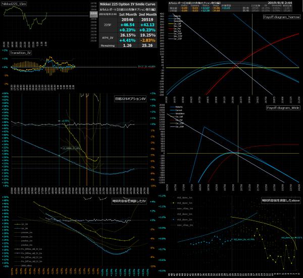 ■L91-h03-02日経225オプションIVスマイルカーブ/損益図ペイオフダイアグラム